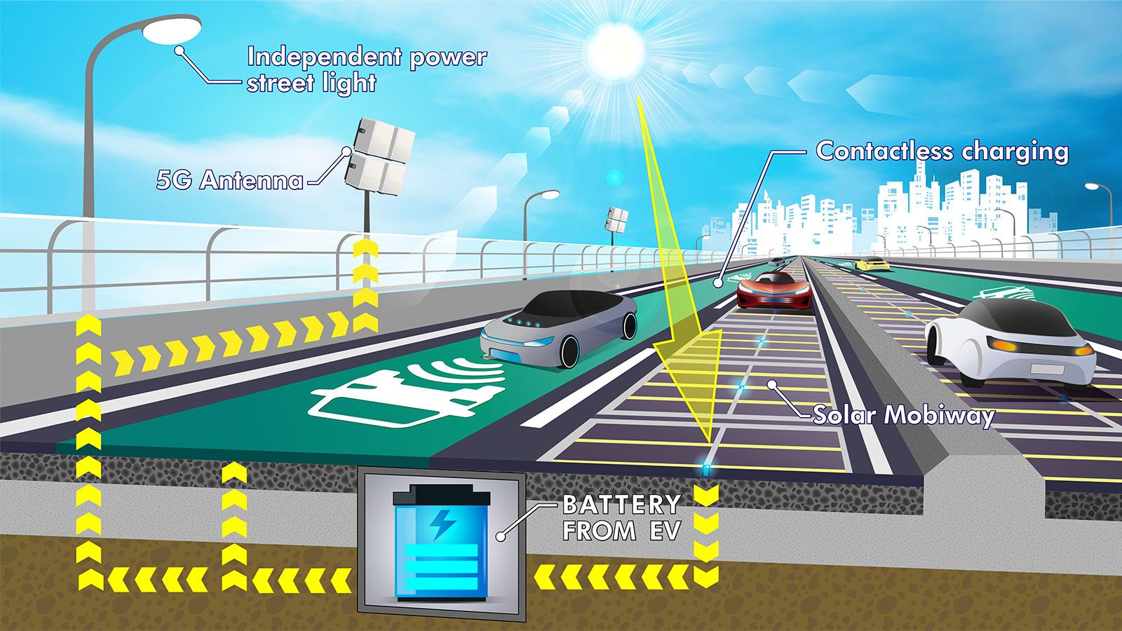 太陽光発電舗装